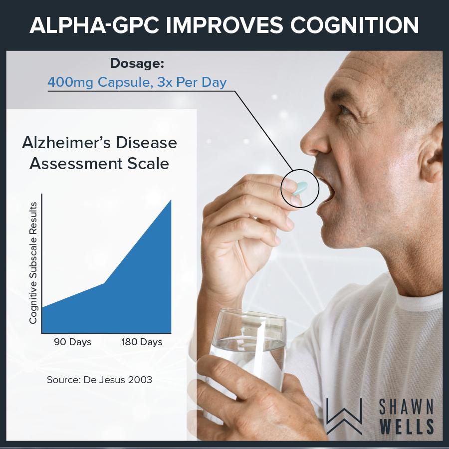 Alpha-GPC improves cognition
