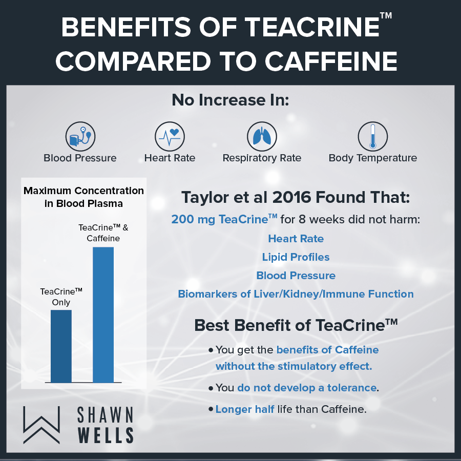 Benefits of teacrine compared to caffeine