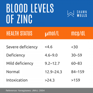 Blood Levels of Zinc