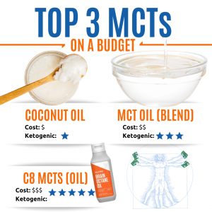 Top 3 MCTs on a budget