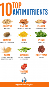 Top 10 Antinutrients